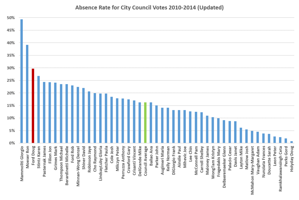 Council Absence